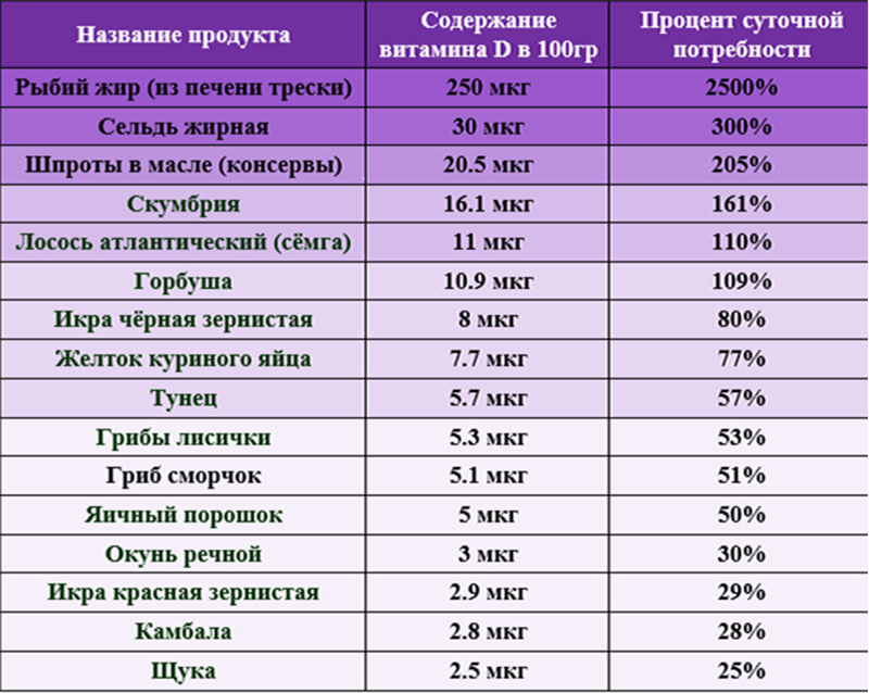 Таблица содержания витамина Д в продуктах